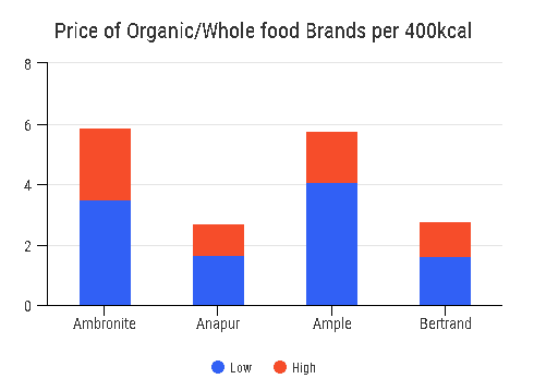 Price of organic brands per 400kcal