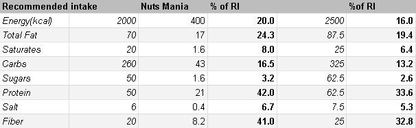 Nuts Mania nutrition