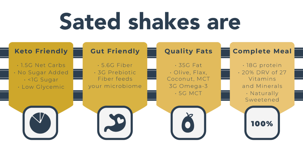 Sated Keto Shake nutrition