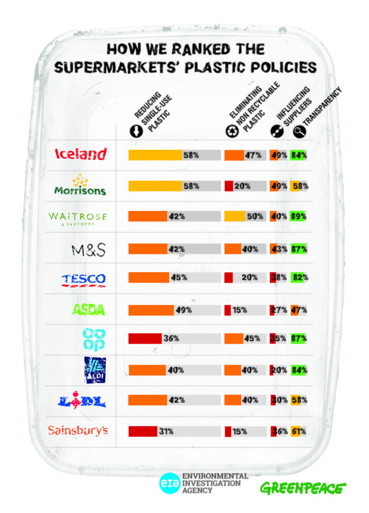 UK supermarket ranking plastic waste