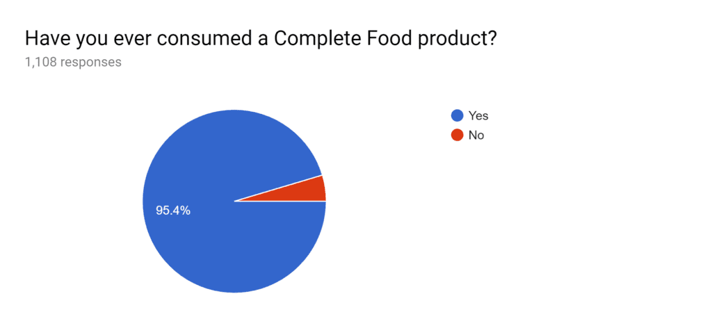 """Results to """"Have you ever consumed a Complete Food product?"""""""