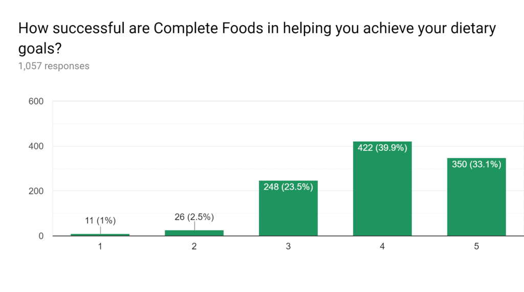 Complete Food Help with Dietary Goals