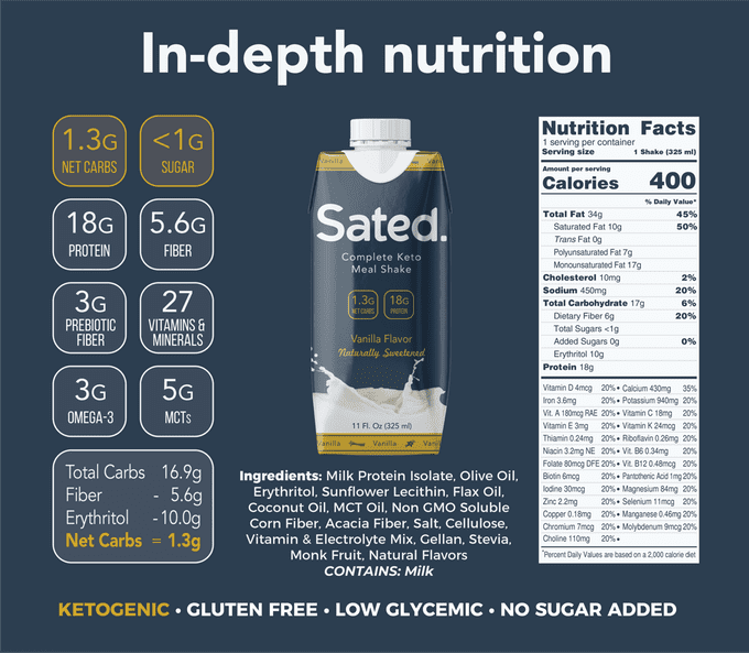 Sated Ready to drink Nutrition