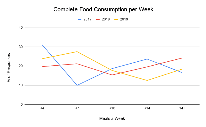 Complete Food consumption per week