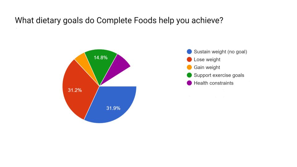 Complete Foods helping dietary goals.