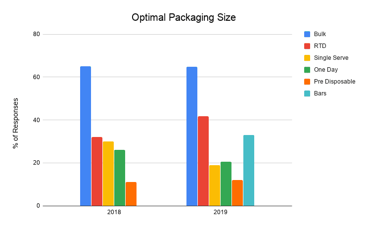 Optimal packaging size