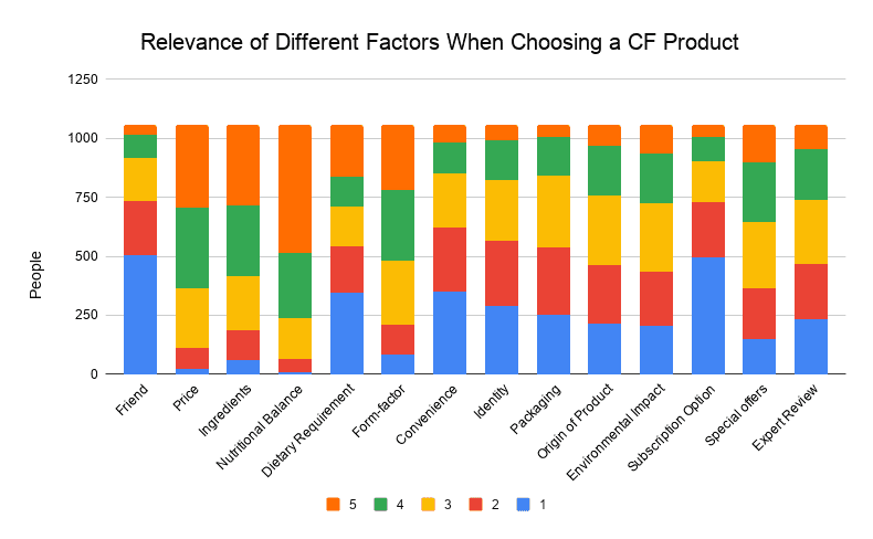 Relevance of different factors when deciding which Complete Food product