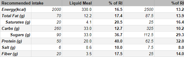 Liquid Meal Nutrition table