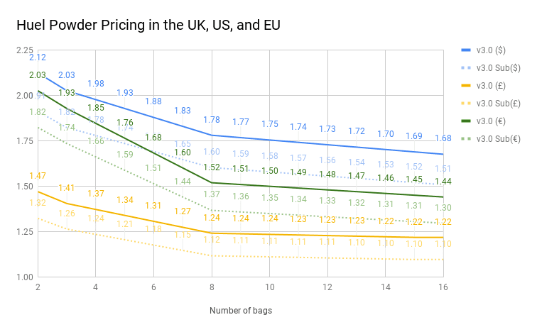 Huel Powder Pricing in the UK, EU and US