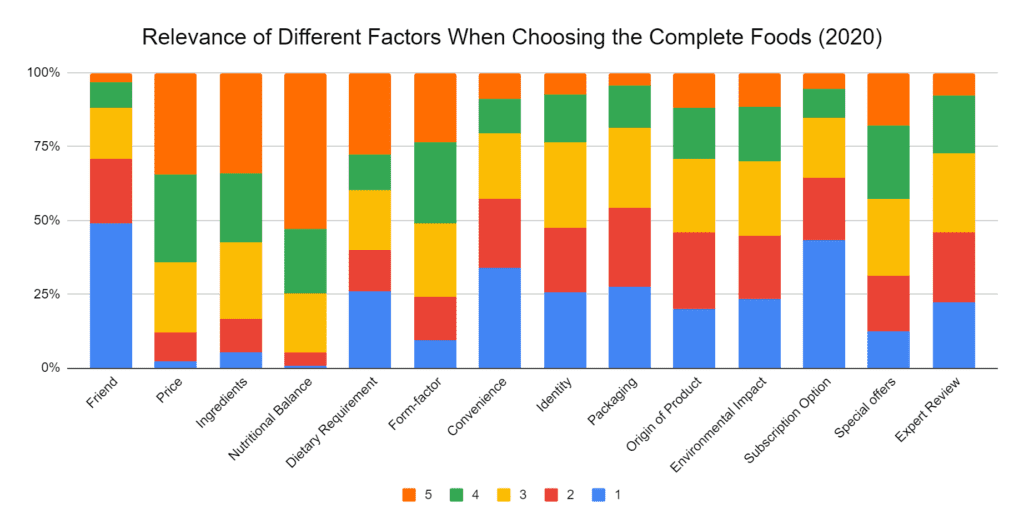 Relevance of different factors when choosing complete foods for the first time 2020