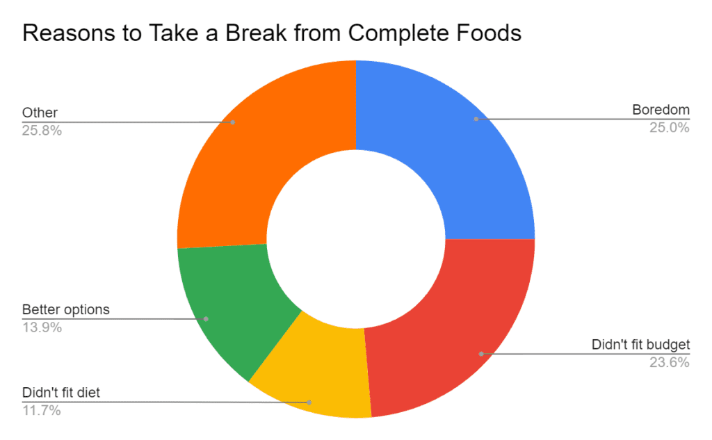 Reasons to Take a Break From Complete Foods (2020)