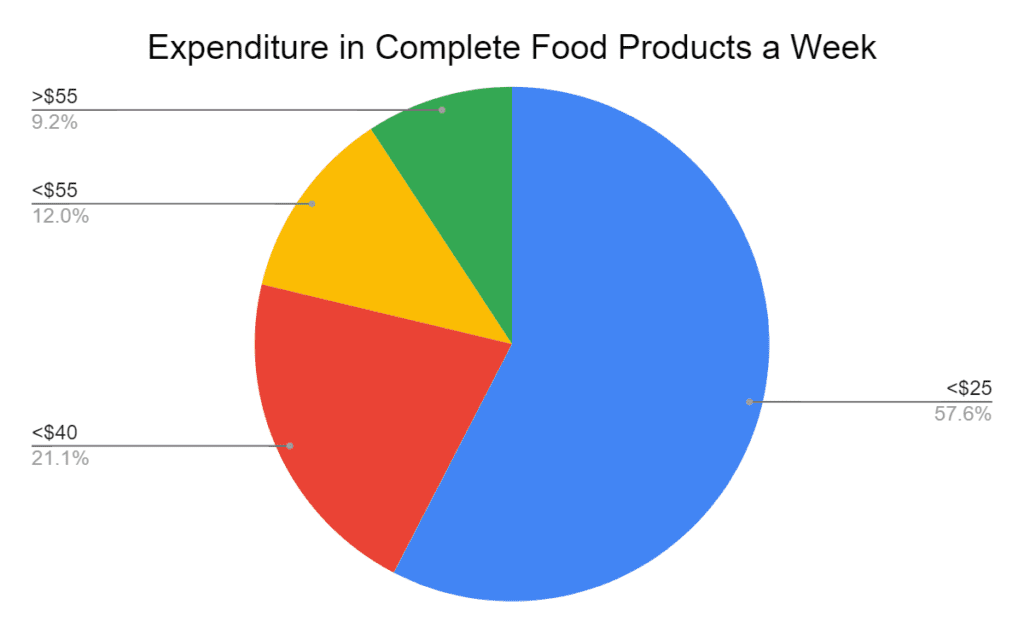 Expense on Complete Food