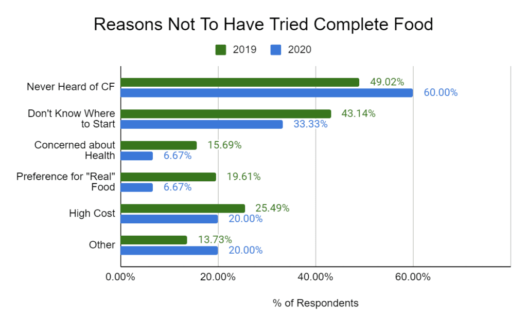 Reason not to have tried complete food in 2020