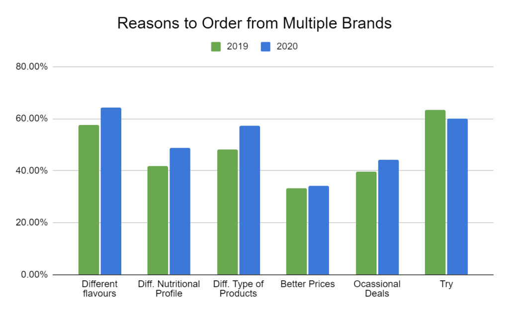 Complete Food survey analysis reasons to order from multiple brands 2019-2020