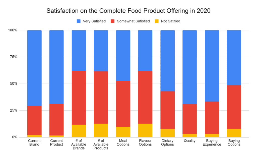 Satisfaction on Complete Food product offering in 2020