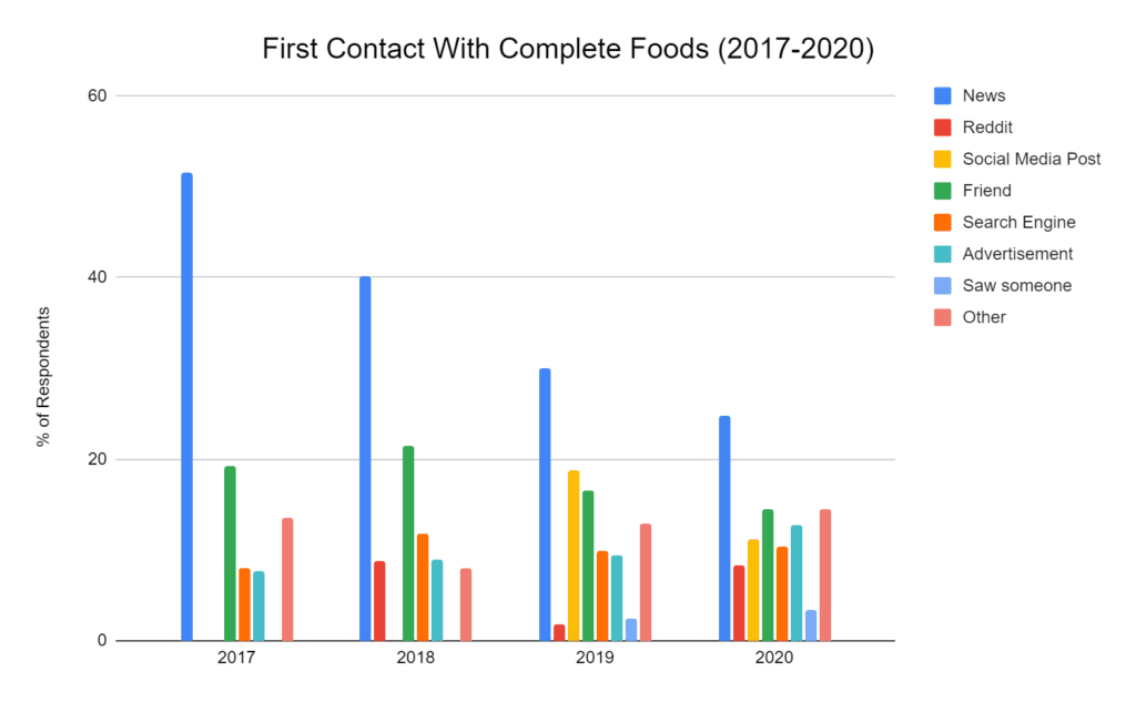First contact with Complete Foods