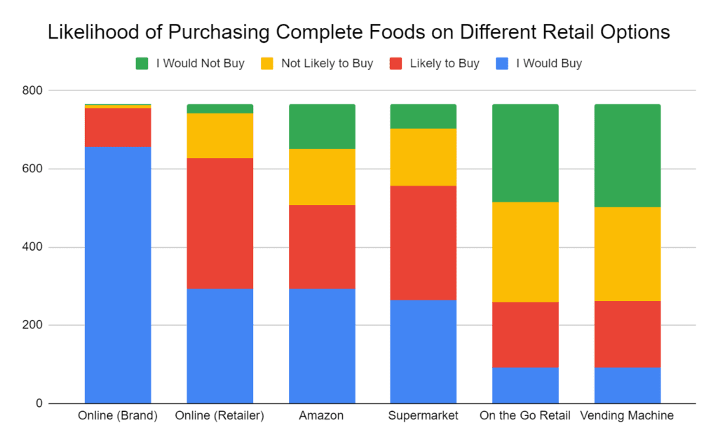 Where would consumers buy complete foods in 2020