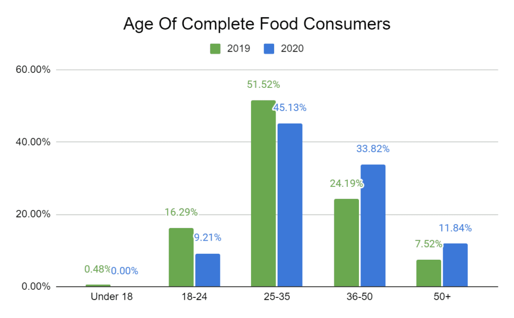 Age of Complete Food Consumers (2019-2020)