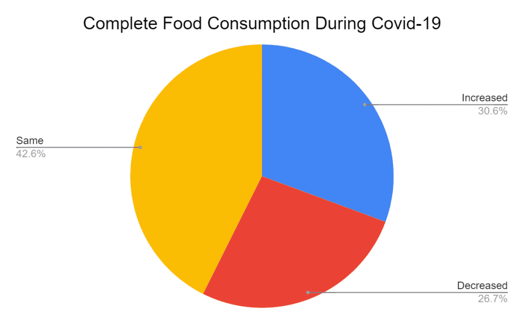 Changes in Complete Food Consumption during Covid-19