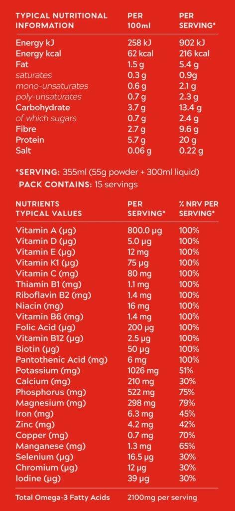 Nutrition Label Dare Motivation